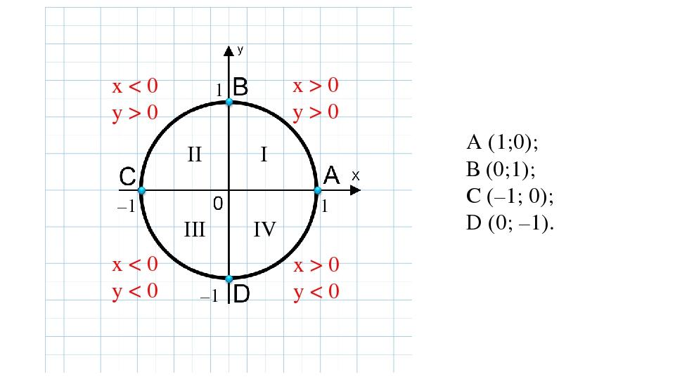 I II III IV 1 1 –1 –1 А (1;0); В (0;1); С (–1; 0); D (0; –1). x > 0 y > 0 x <...