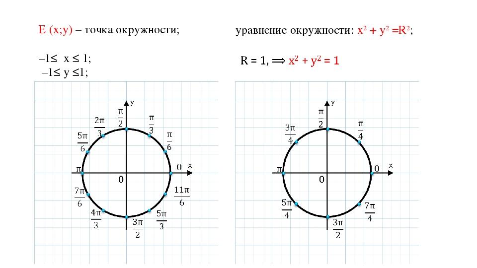 E (x;y) – точка окружности; –1≤ х ≤ 1; –1≤ у ≤1; уравнение окружности: х2 + у...