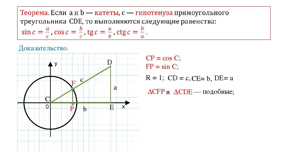 Доказательство. C D E a c b F P CР = cos C; FP = sin C; R = 1; CD = c, СE= b,...
