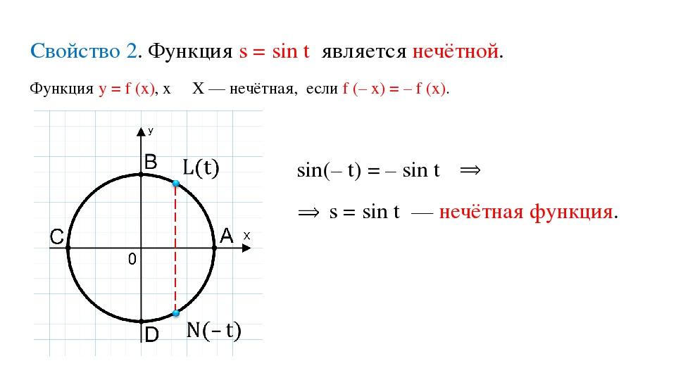 Функция у = f (x), х ∊ Х — нечётная, если f (– x) = – f (x). Свойство 2. Функ...