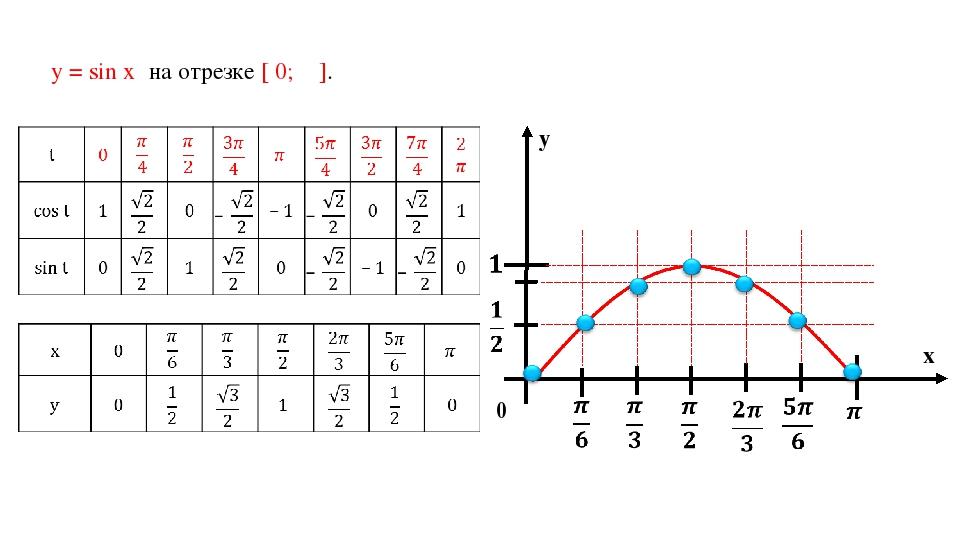 у = sin х на отрезке [ 0; π ].