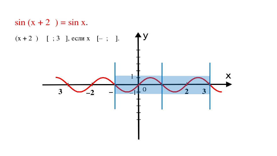 sin (x + 2π) = sin x. –𝜋 𝜋 2𝜋 –2𝜋 3𝜋 3𝜋 1 –1 (x + 2π) ∊ [π; 3π ], если х ϵ [–...