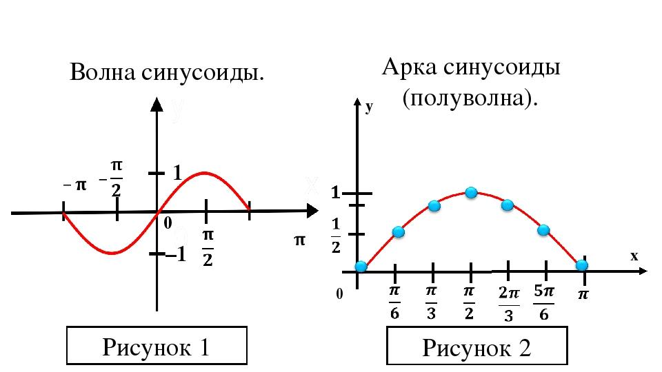 0 1 –1 Волна синусоиды. Арка синусоиды (полуволна). Рисунок 1 Рисунок 2