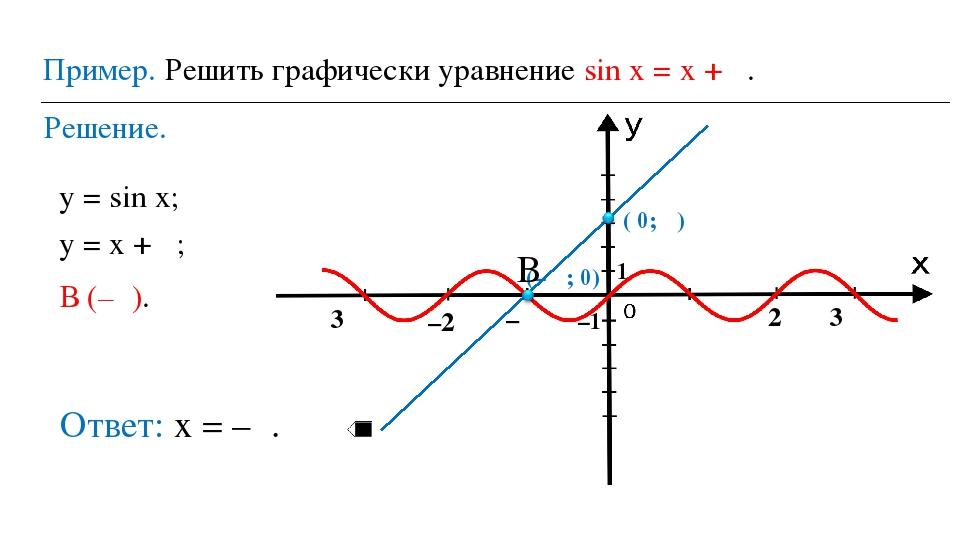 Пример. Решить графически уравнение sin х = х + π. Решение. у = sin х; у = х...
