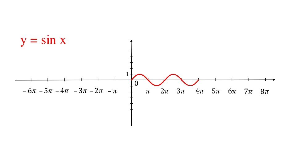 у = sin x 1