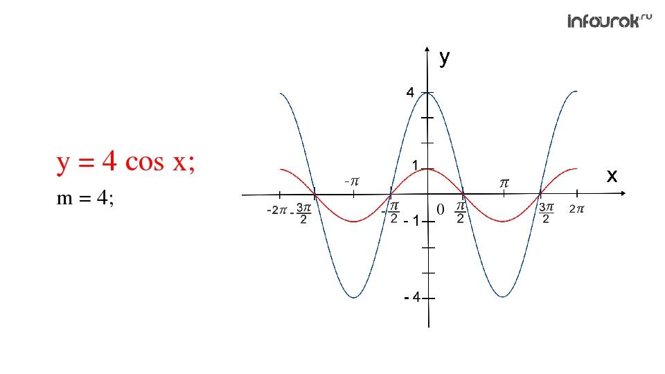 у = 4 cos x; m = 4; 0