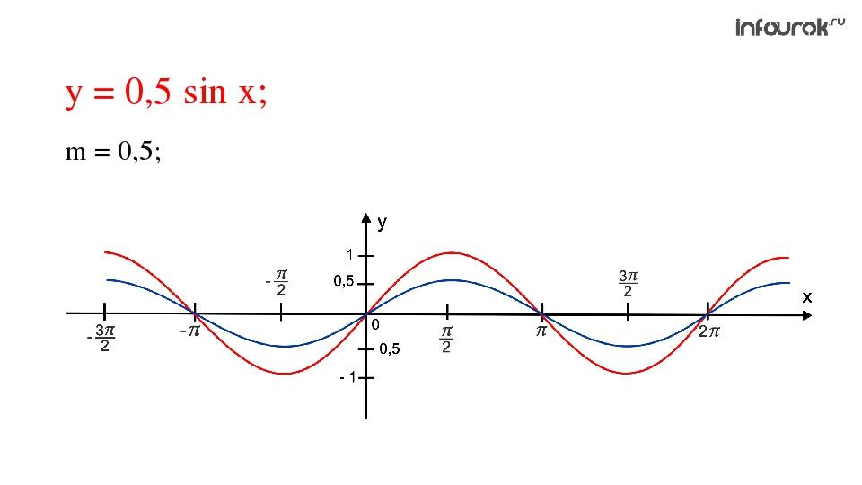 у = 0,5 sin x; m = 0,5;