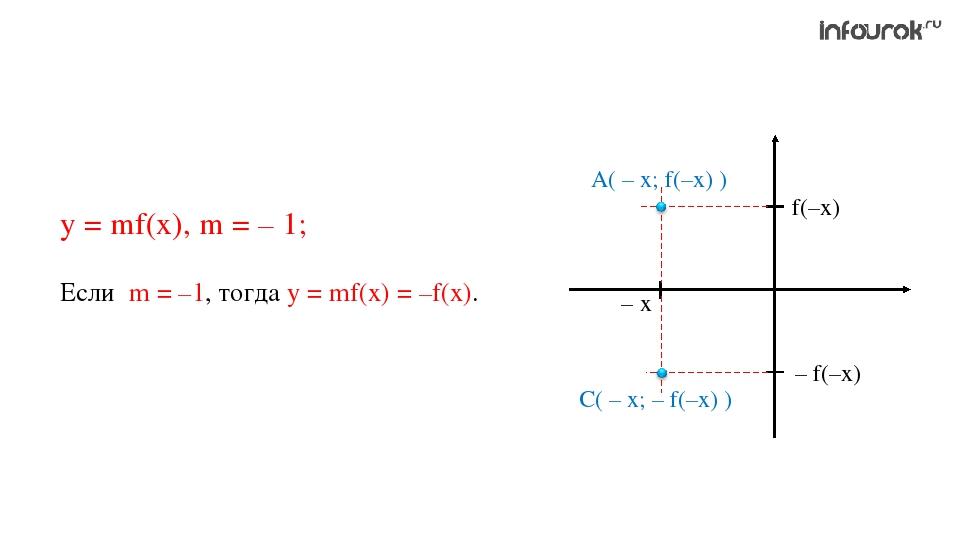 у = mf(x), m = – 1; Если m = –1, тогда у = mf(x) = –f(x). А( – х; f(–x) ) С(...