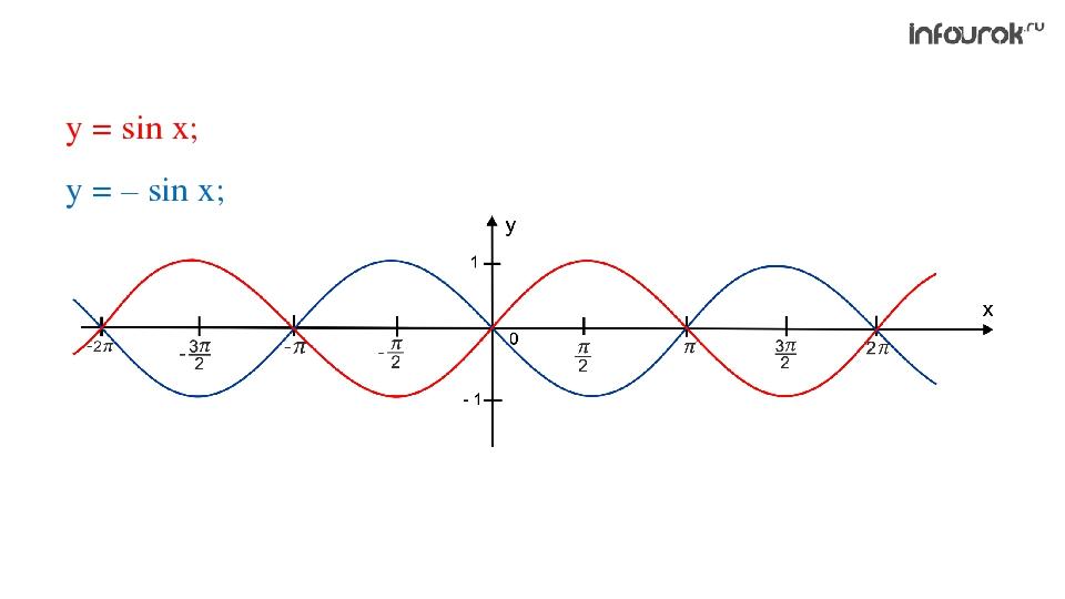 у = sin x; у = – sin x;