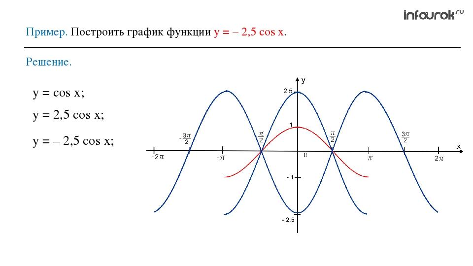 Пример. Построить график функции у = – 2,5 cos x. Решение. у = cos x; у = 2,5...
