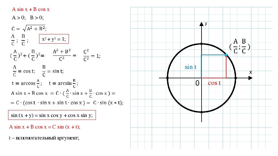 A sin x + B cos x A > 0; B > 0; х2 + у2 = 1; cos t sin t sin (x + y) = sin x...