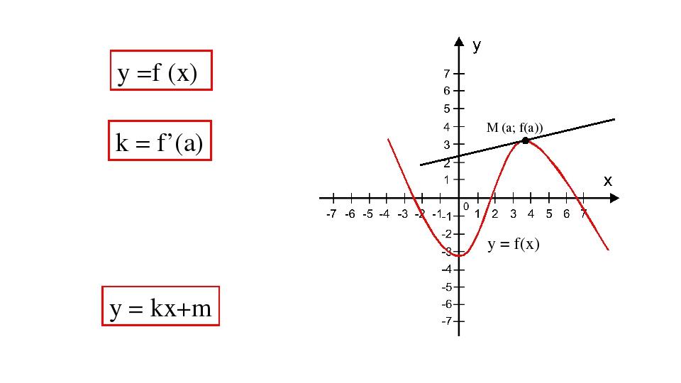 у =f (x) М (а; f(а)) k = f'(a) y = kx+m у = f(x)
