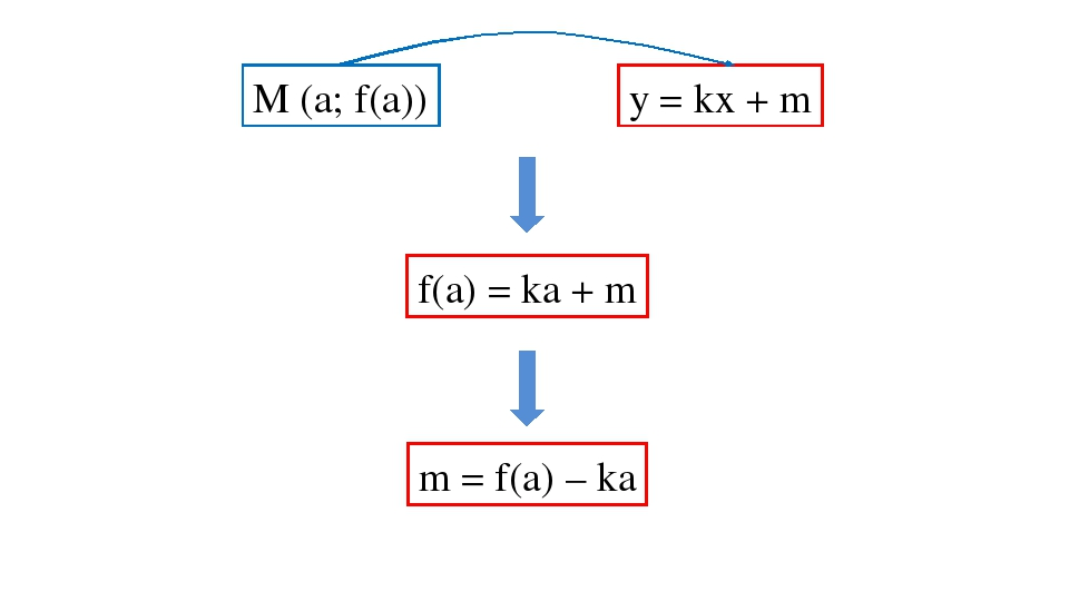 y = kx + m М (а; f(а)) f(a) = ka + m m = f(a) – ka