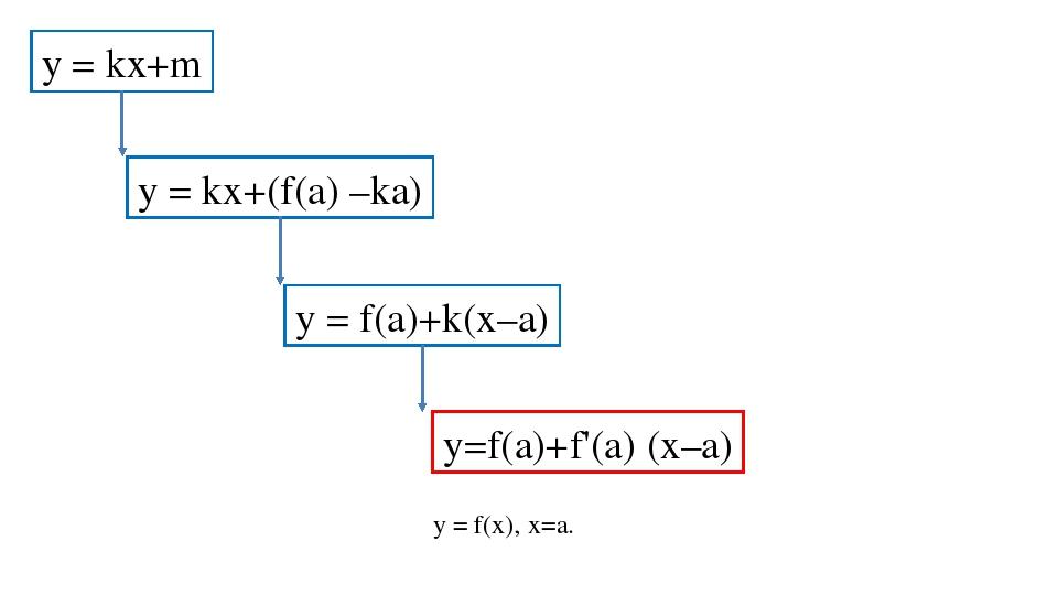 y = kx+m y = kx+(f(a) –ka) y = f(a)+k(x–a) y=f(a)+f'(a) (x–a) y = f(x), х=а.