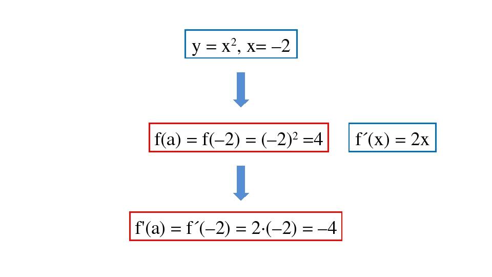у = х2, х= –2 f´(x) = 2х f(а) = f(–2) = (–2)2 =4 f'(a) = f´(–2) = 2·(–2) = –4