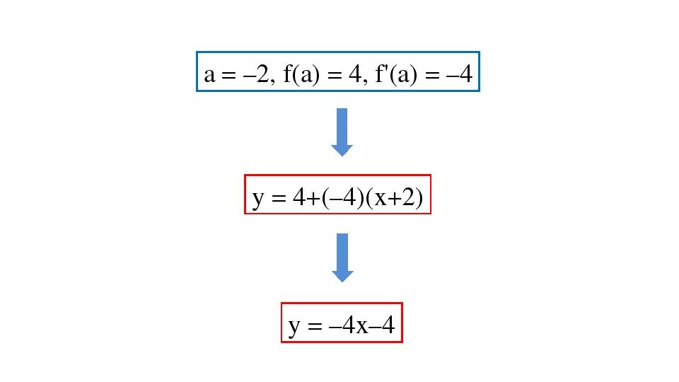 a = –2, f(a) = 4, f'(a) = –4 у = 4+(–4)(х+2) у = –4х–4