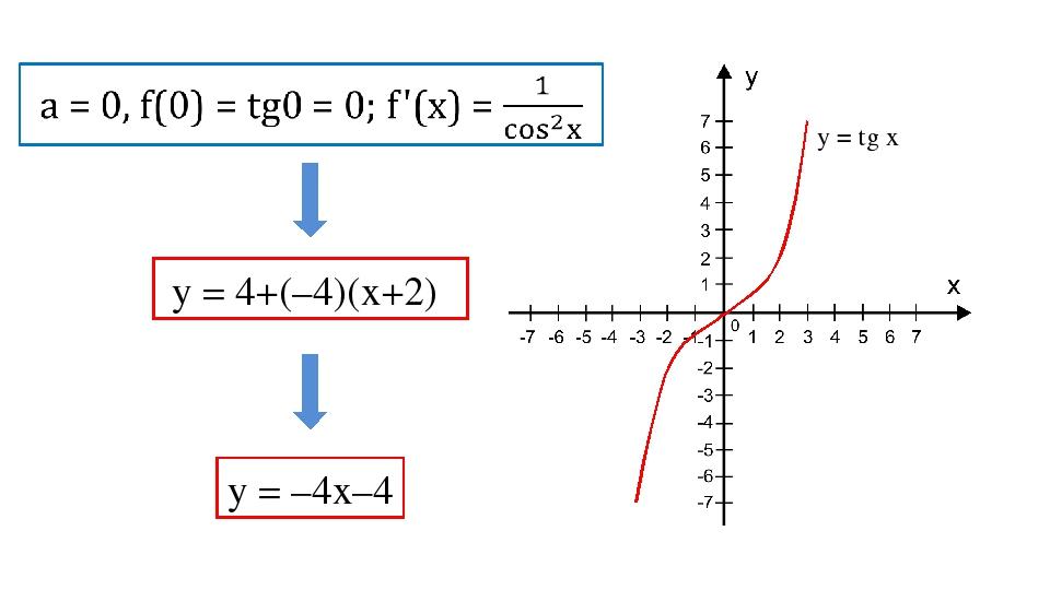 у = 4+(–4)(х+2) у = –4х–4 у = tg x