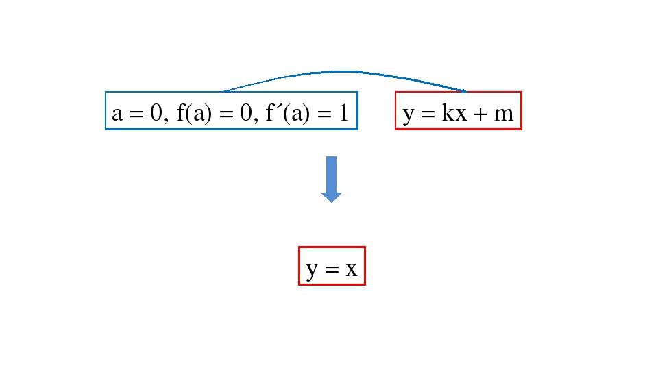 y = kx + m а = 0, f(a) = 0, f´(a) = 1 у = х