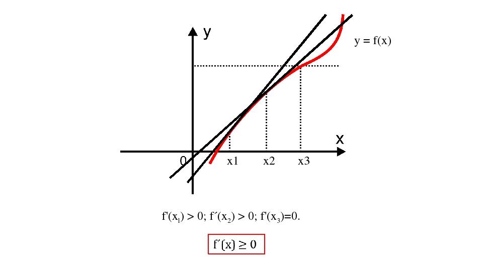 y = f(x) x1 x2 x3 f'(xl) > 0; f´(x2) > 0; f'(x3)=0.