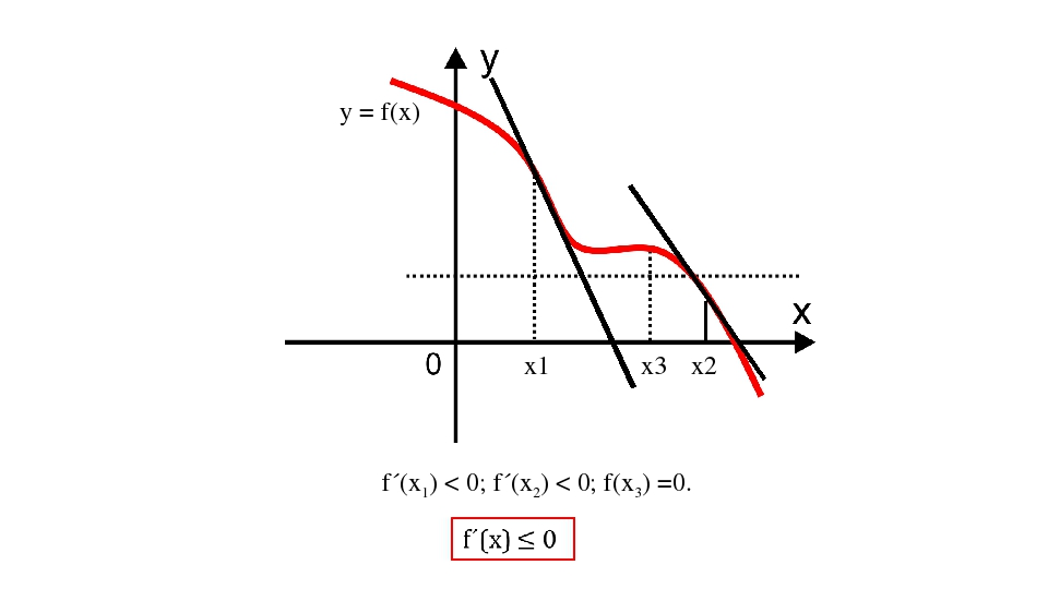 y = f(x) x1 x2 x3 f´(х1) < 0; f´(x2) < 0; f(x3) =0.