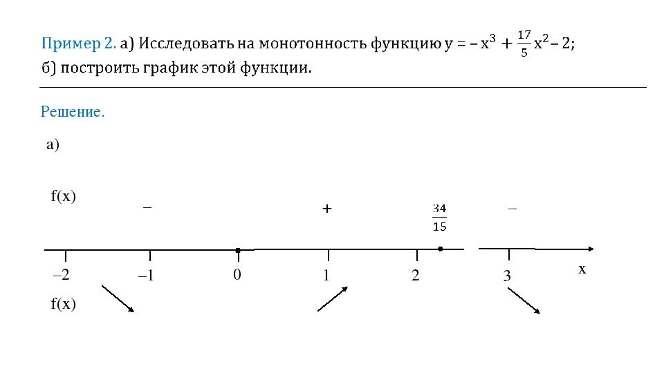 Решение. а) f(x) f(x) x –2 –1 0 1 2 3 – – +