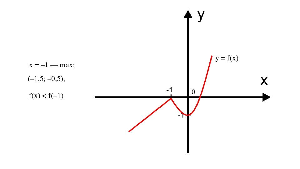 y = f(x) х = –1 — max; (–1,5; –0,5); f(x) < f(–1)