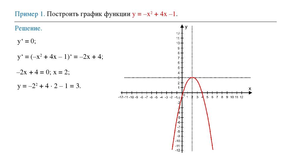 Пример 1. Построить график функции у = –х2 + 4х –1. Решение. у' = 0; у' = (–х...