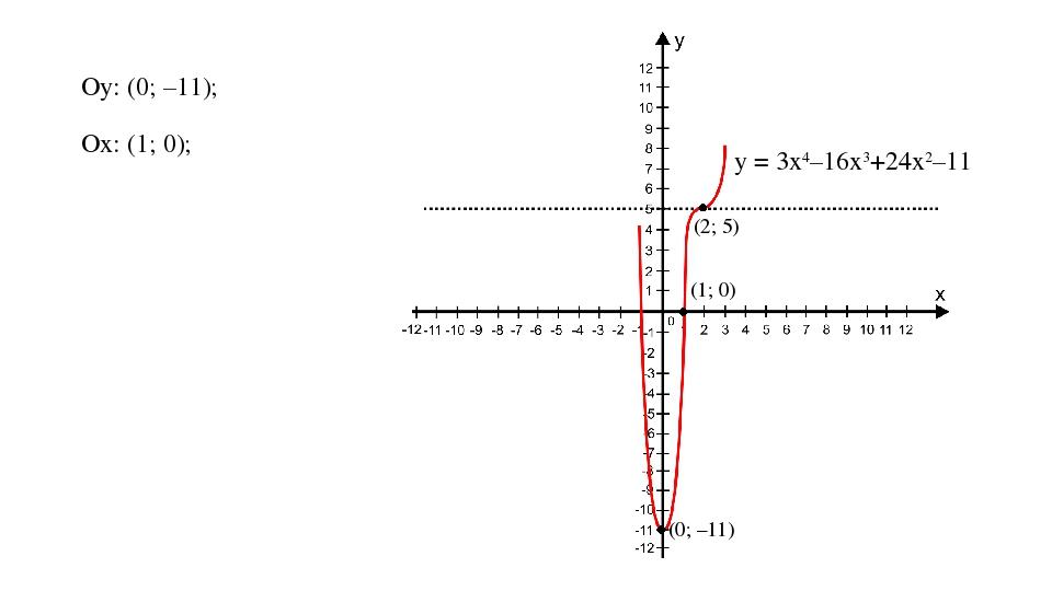 Oy: (0; –11); Ox: (1; 0); (0; –11) (1; 0) (2; 5) у = 3х4–16х3+24х2–11