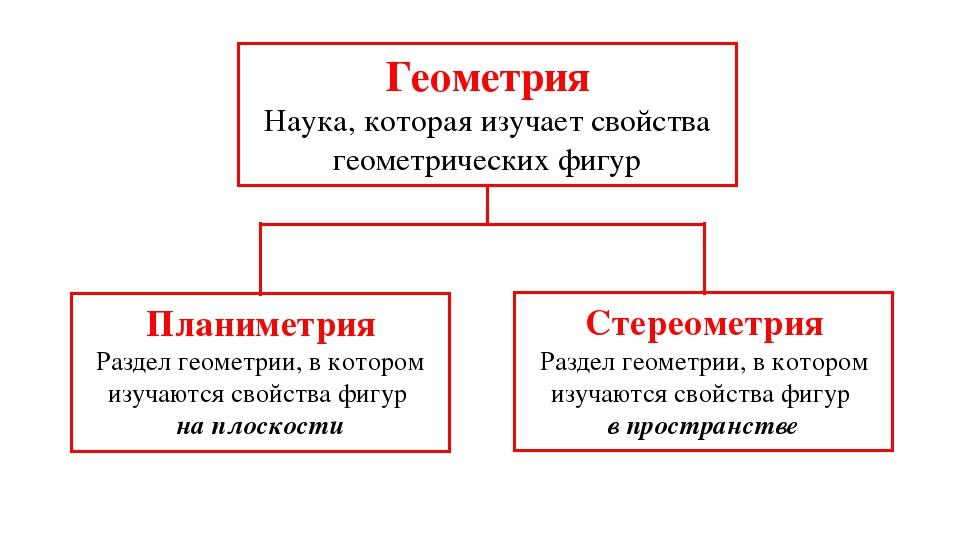 Геометрия Наука, которая изучает свойства геометрических фигур Планиметрия Ст...