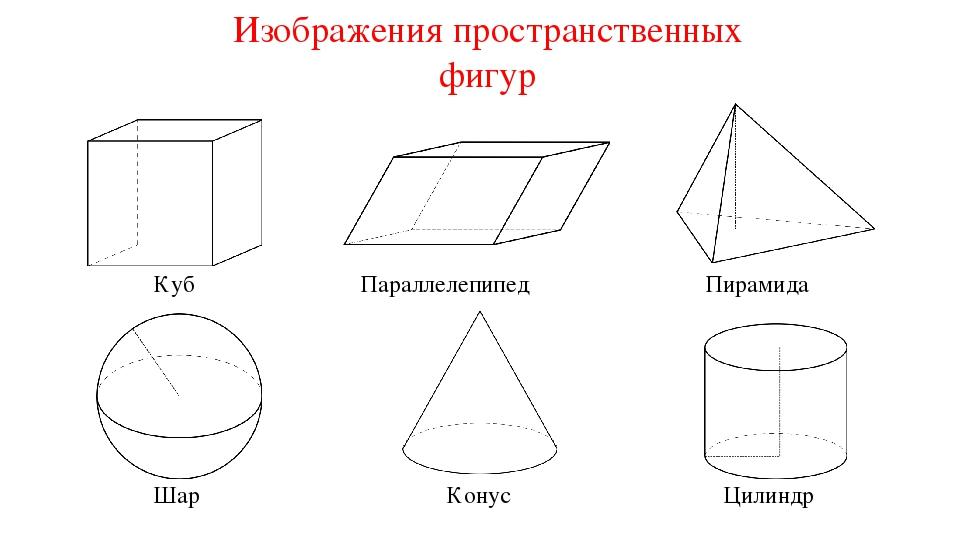 Изображения пространственных фигур Куб Параллелепипед Пирамида Шар Конус Цилиндр
