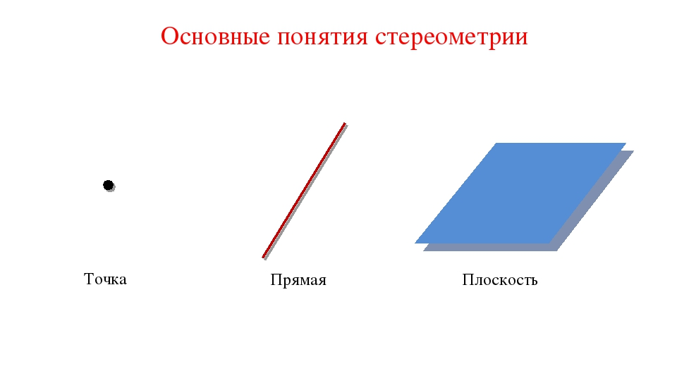 Основные понятия стереометрии Точка Прямая Плоскость