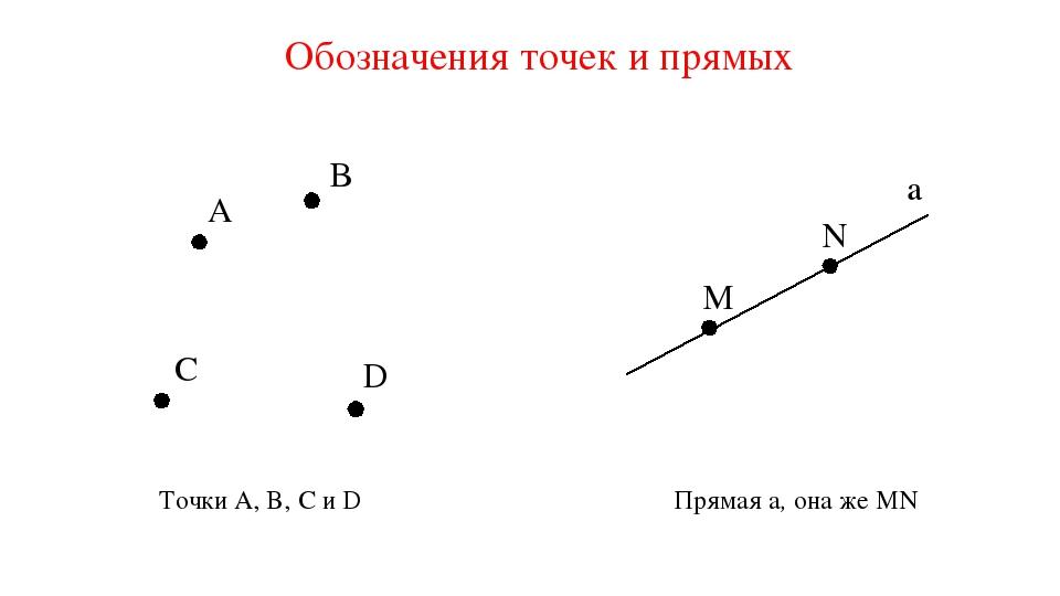 Обозначения точек и прямых A B C D Точки A, B, C и D M N a Прямая a, она же MN