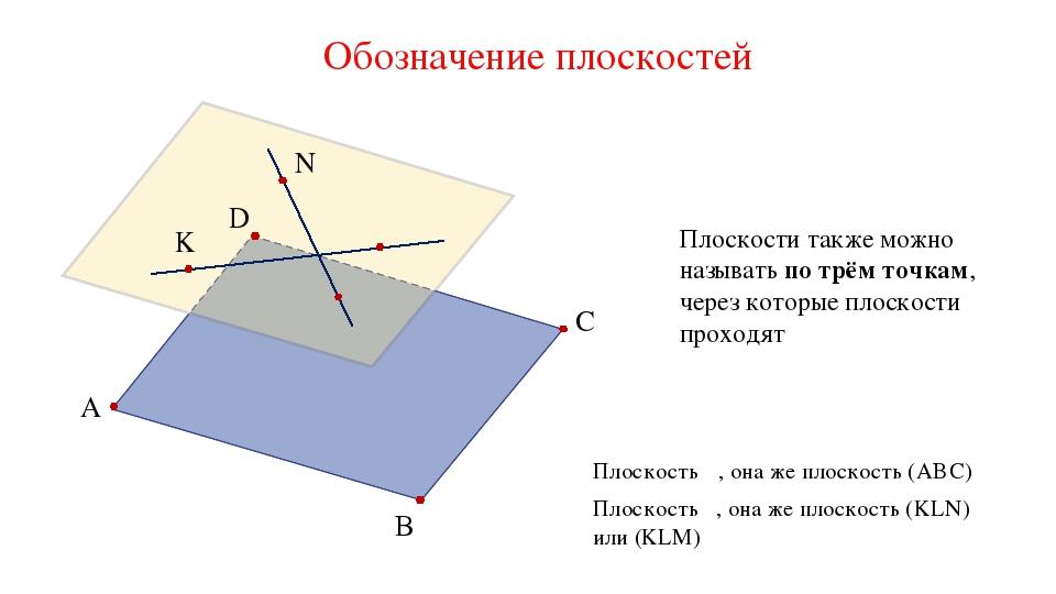 Обозначение плоскостей A B C D α β K N Плоскость α, она же плоскость (ABC) Пл...