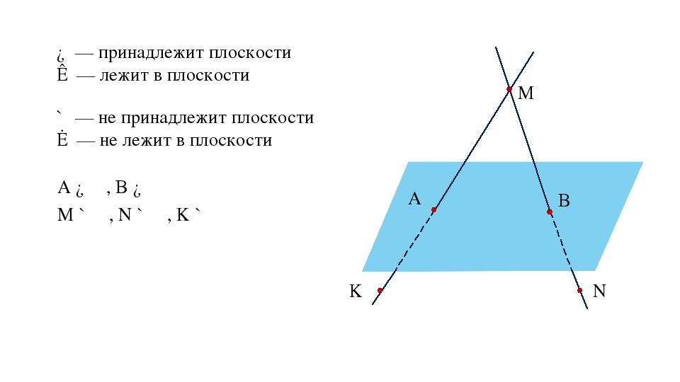 ∈ — принадлежит плоскости ⊂ — лежит в плоскости ∉ — не принадлежит плоскости...
