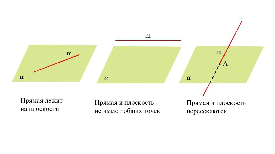 m m m A Прямая лежит на плоскости Прямая и плоскость не имеют общих точек Пря...