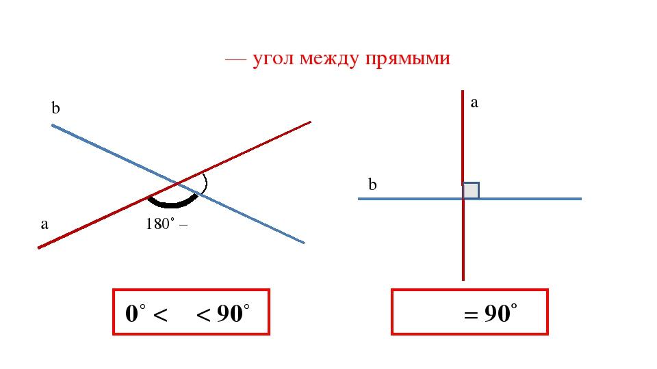 0˚ < α < 90˚ a b α 180˚ – α α — угол между прямыми a b ∠ α ∠α = 90˚