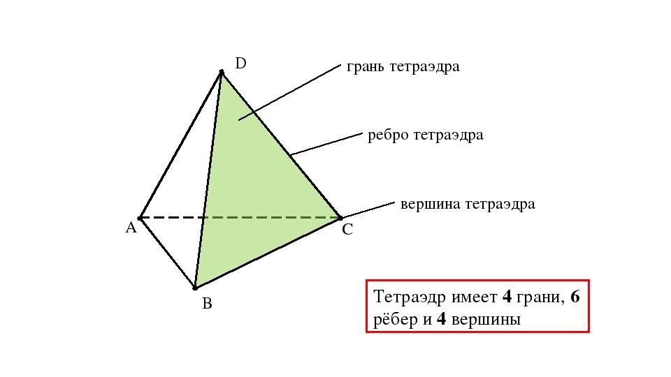 A B C D грань тетраэдра ребро тетраэдра вершина тетраэдра Тетраэдр имеет 4 гр...