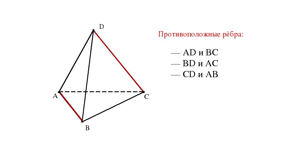 A B C D Противоположные рёбра: — AD и BC — BD и AC — CD и AB