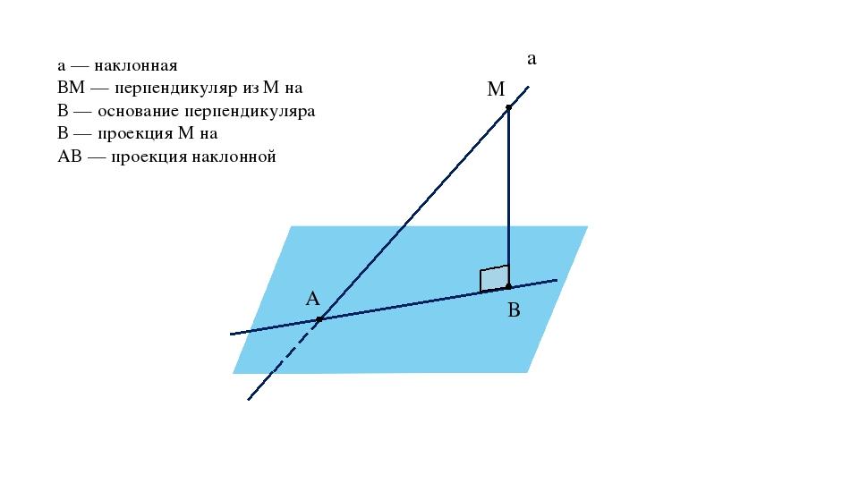 M A B α a а — наклонная ВМ — перпендикуляр из М на α В — основание перпендику...