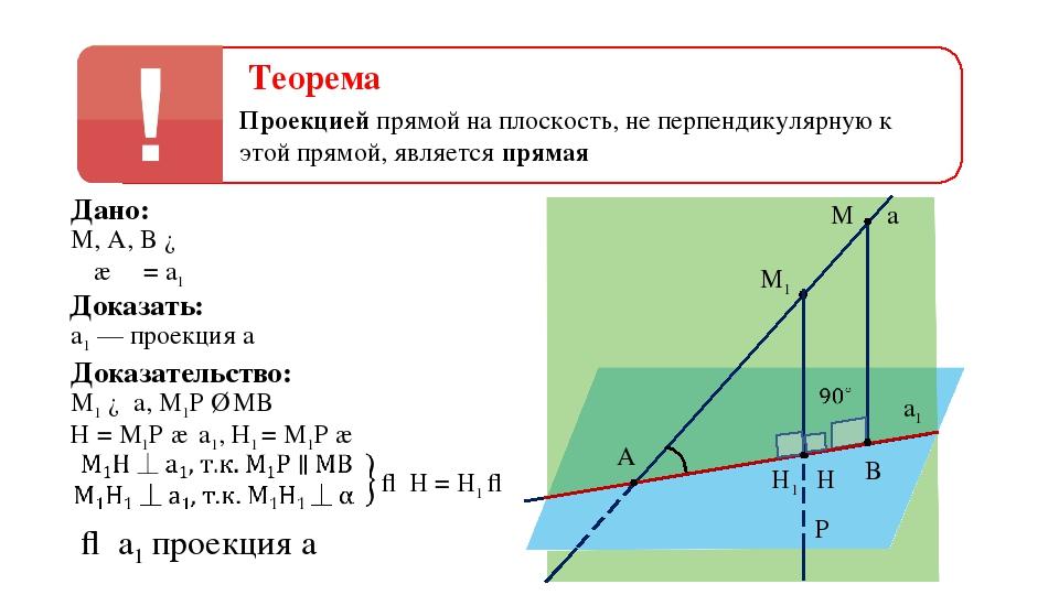 Теорема Проекцией прямой на плоскость, не перпендикулярную к этой прямой, явл...