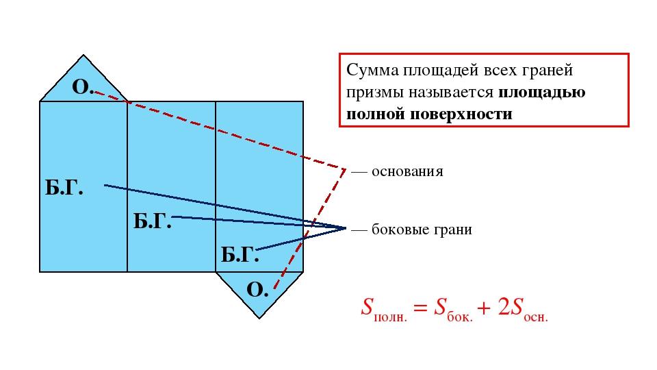 О. О. Б.Г. Б.Г. Б.Г. — основания — боковые грани Sполн. = Sбок. + 2Sосн. Сумм...