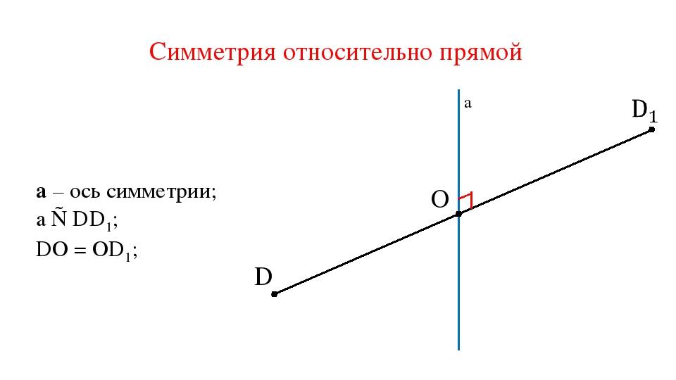 D O a a – ось симметрии; DО = ОD1; a ⊥ DD1; Симметрия относительно прямой