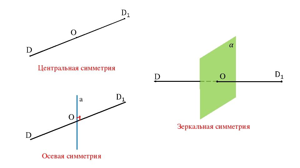 Центральная симметрия Осевая симметрия Зеркальная симметрия