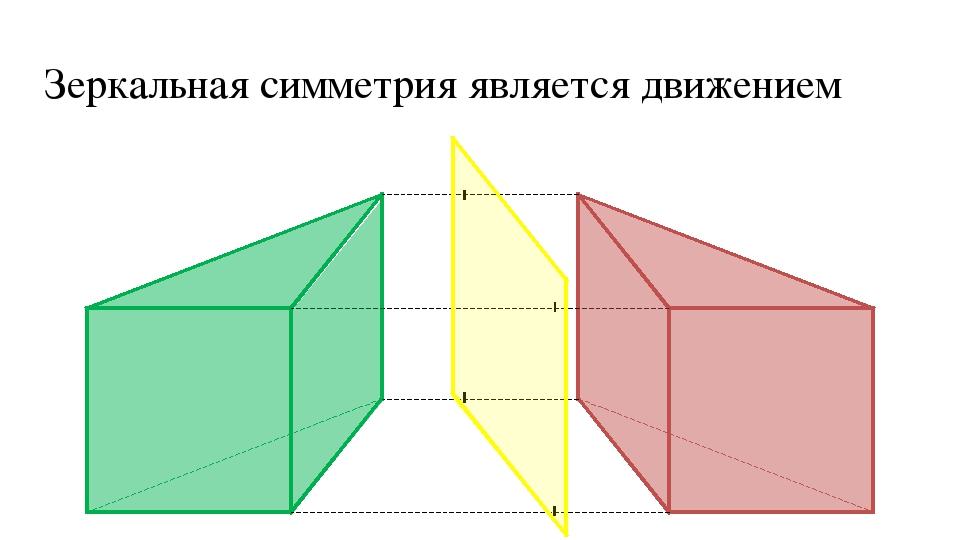 Зеркальная симметрия является движением