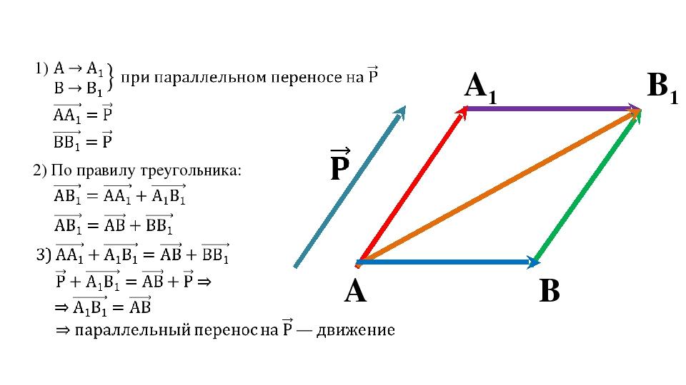 А1 B1 А B 2) По правилу треугольника: 1)