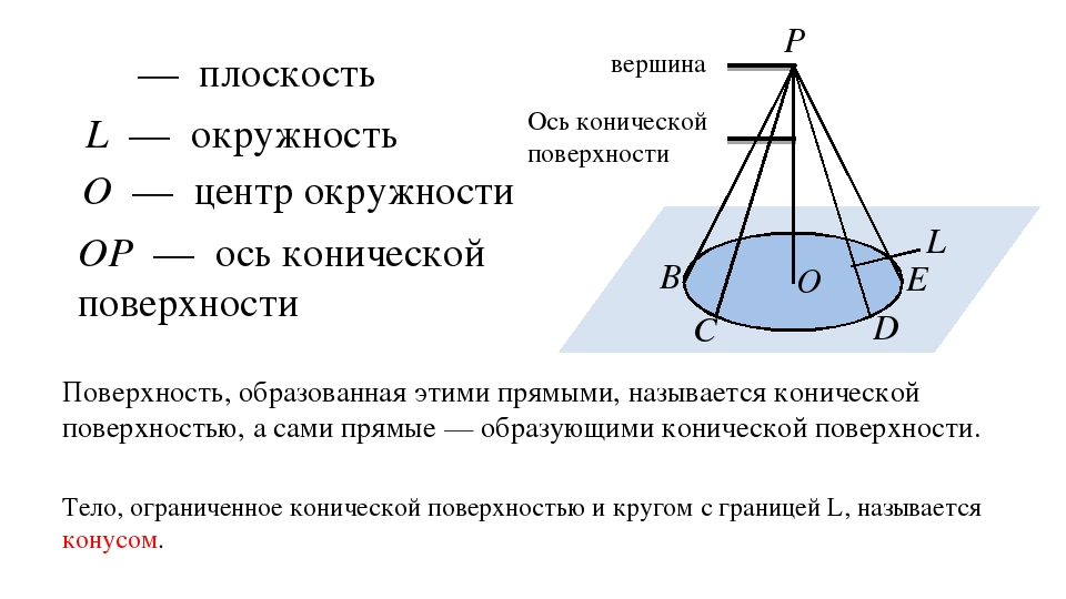 α P L O B C D E α — плоскость L — окружность O — центр окружности OP — ось ко...