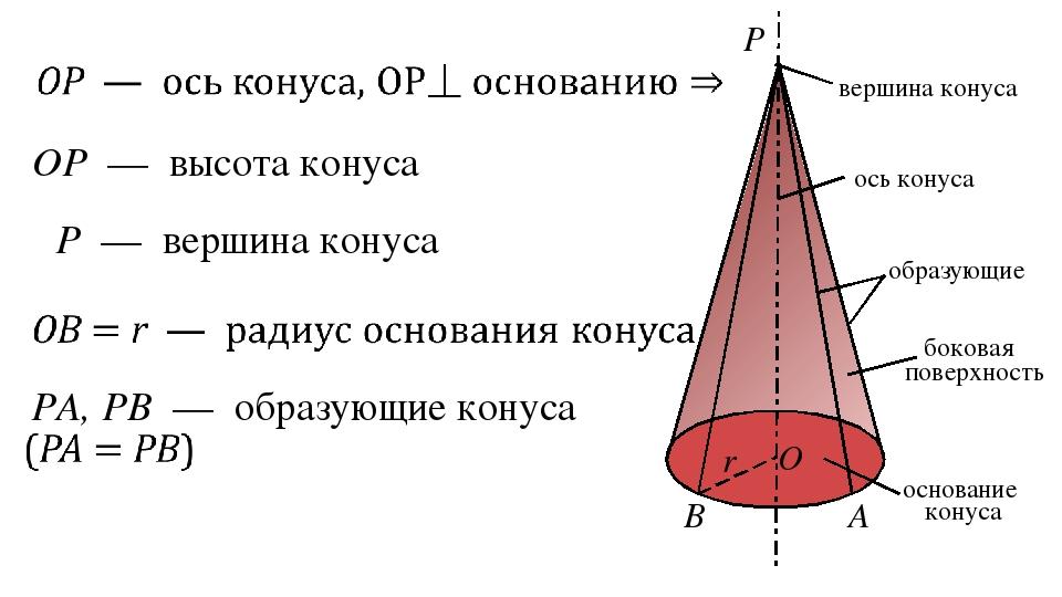P O r B A PA, PB — образующие конуса OP — высота конуса ось конуса вершина ко...