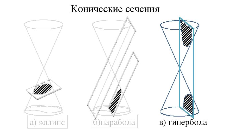 а) эллипс б)парабола в) гипербола Конические сечения