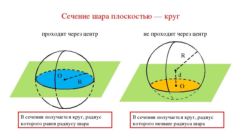 Сечение шара плоскостью — круг O R α В сечении получается круг, радиус которо...
