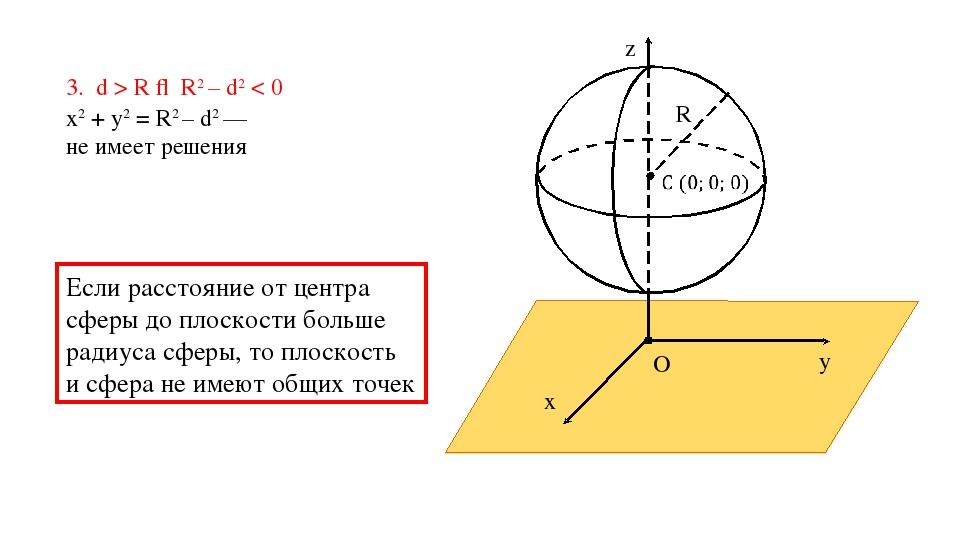 3. d > R ⇒ R2 – d2 < 0 z y x O α Если расстояние от центра сферы до плоскости...